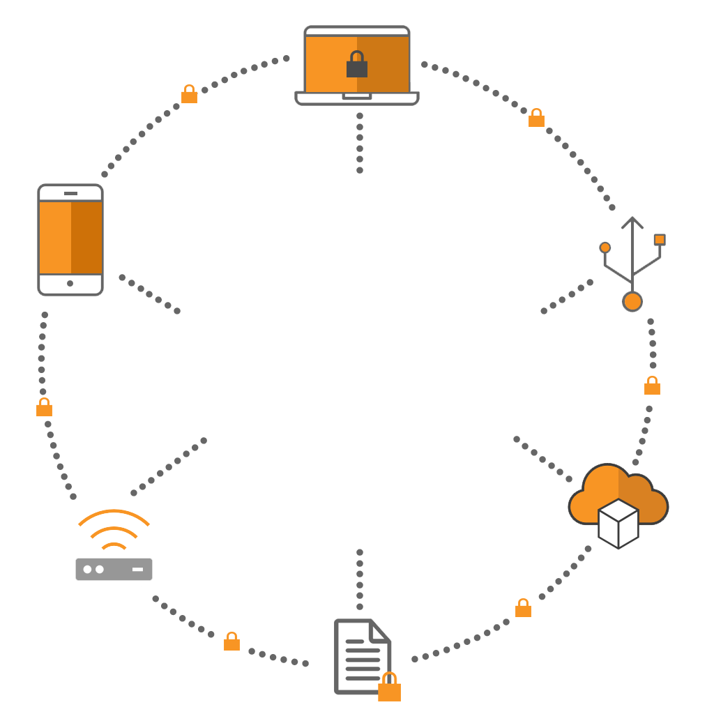 Cirkel diagram met devices en technologie